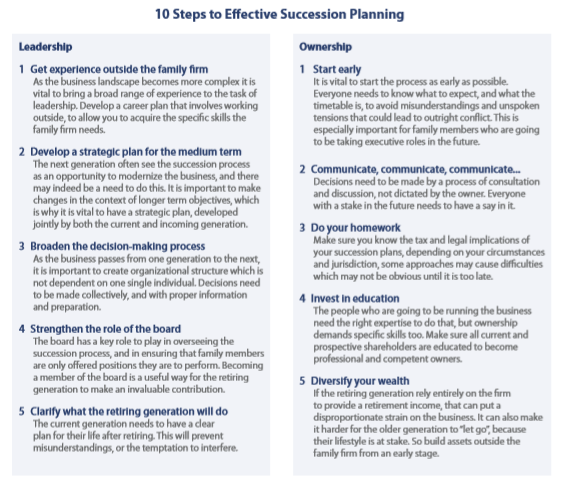 10 Steps to Effective Succession Planning